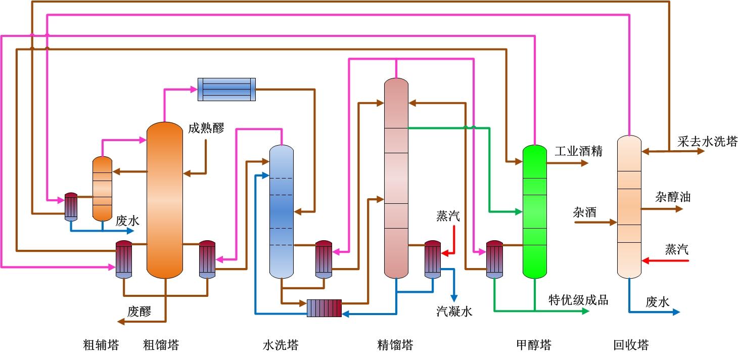 六塔特级工艺流程图粗辅塔