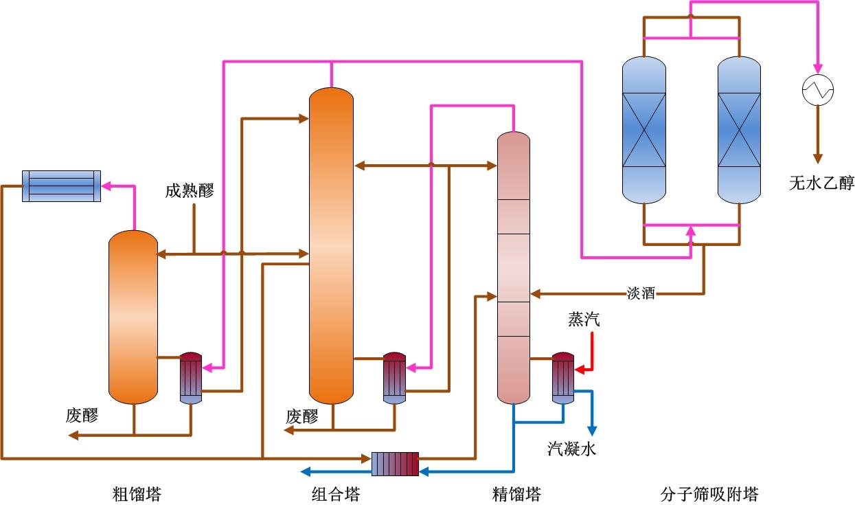 双粗塔多效差压酒精蒸馏技术工艺流程图