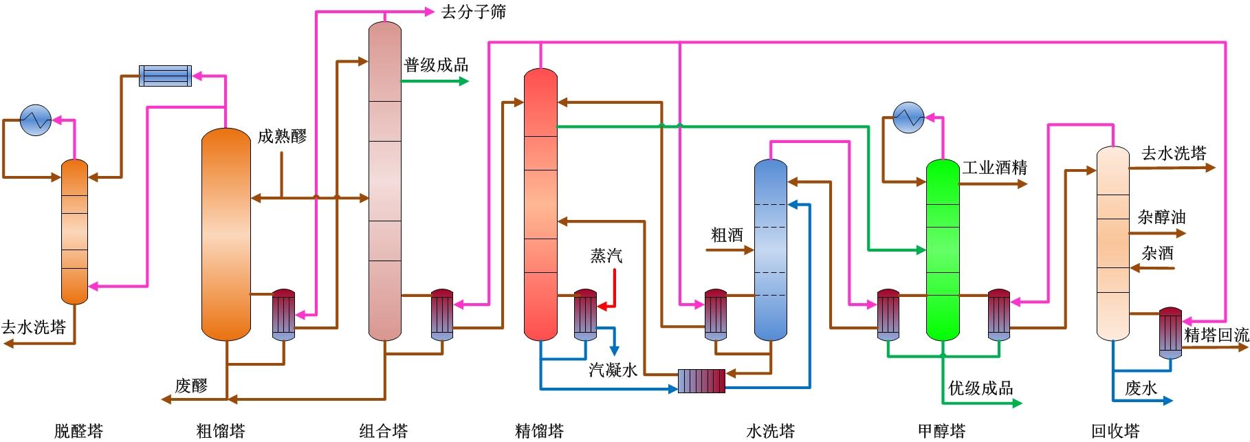 七塔多效差压蒸馏装置技术